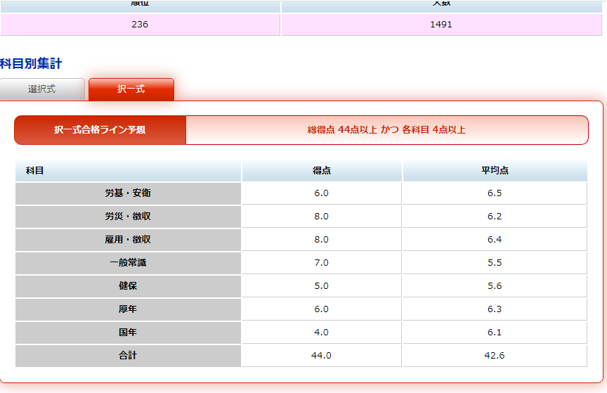 TACのデータによる私の択一式試験の点数
