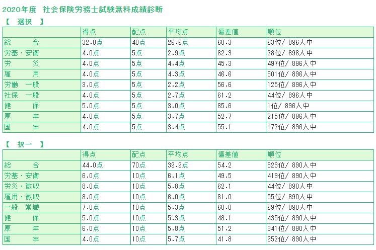 LECのデータによる私の社労士試験の点数