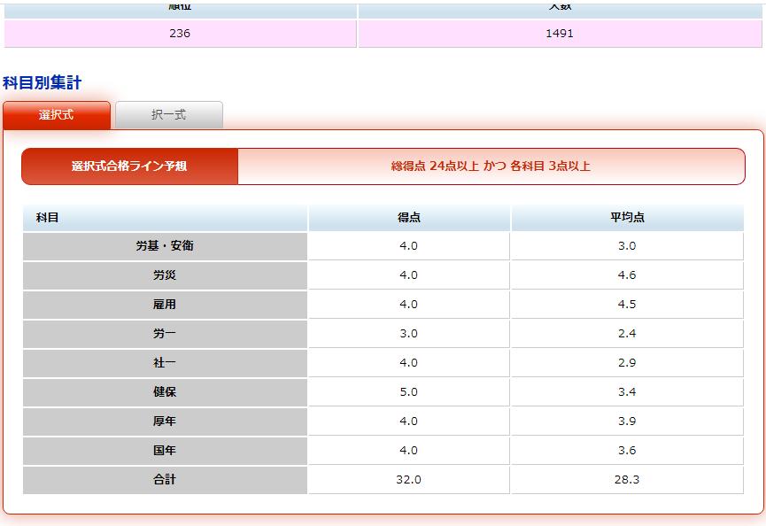 TACのデータによる私の選択式試験の点数